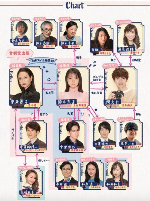 ボス恋キャスト相関図・一覧を年齢順に画像付きで紹介